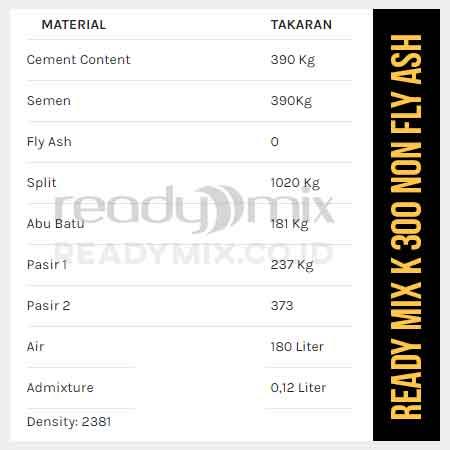 Komposisi Beton Mutu K400 NFA